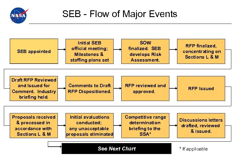 SEB - Flow of Major Events SEB appointed Initial SEB official meeting; Milestones &