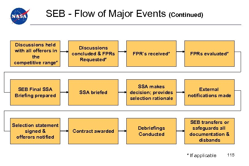 SEB - Flow of Major Events (Continued) Discussions held with all offerors in the