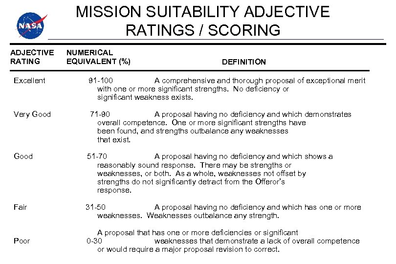 MISSION SUITABILITY ADJECTIVE RATINGS / SCORING ADJECTIVE RATING NUMERICAL EQUIVALENT (%) DEFINITION Excellent 91