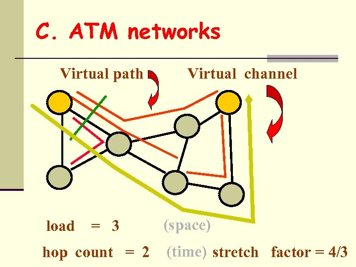 C. ATM networks Virtual path load = 3 hop count = 2 Virtual channel