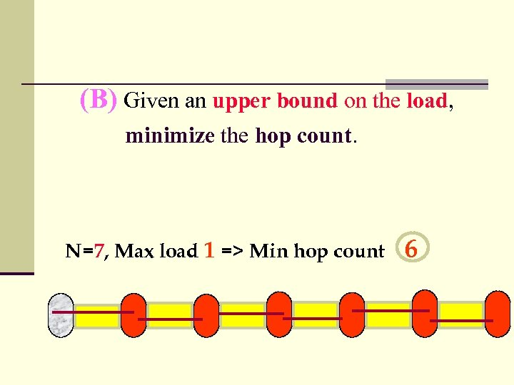 (B) Given an upper bound on the load, minimize the hop count. N=7, Max