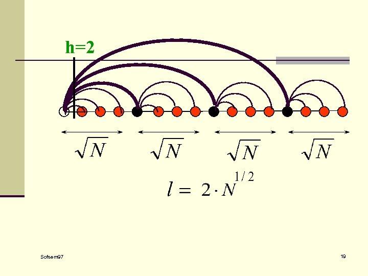 h=2 Sofsem 97 19