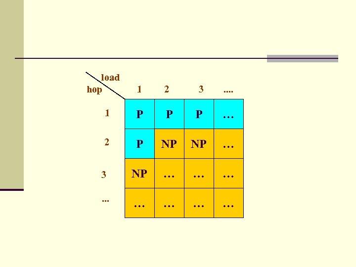 load hop 1 2 3 . . 1 P P P … 2 P