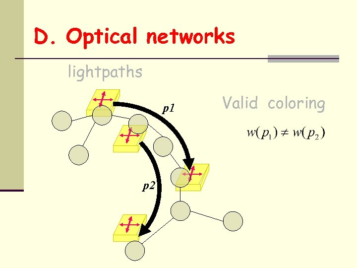 D. Optical networks lightpaths p 1 p 2 Valid coloring
