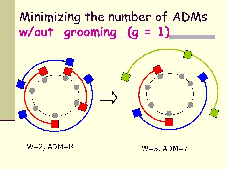 Minimizing the number of ADMs w/out grooming (g = 1) W=2, ADM=8 W=3, ADM=7