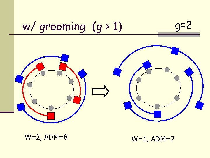 g=2 w/ grooming (g > 1) W=2, ADM=8 W=1, ADM=7
