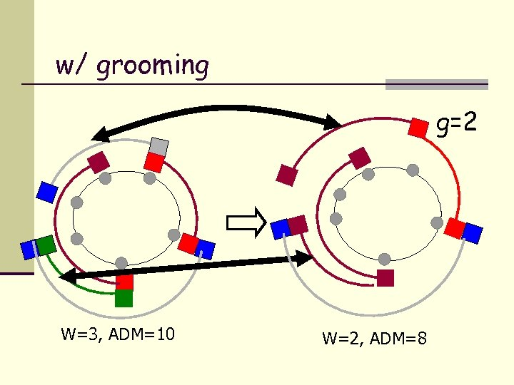 w/ grooming g=2 W=3, ADM=10 W=2, ADM=8