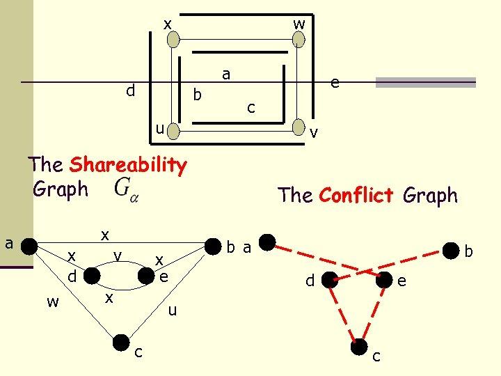 x w a d b e c u v The Shareability Graph x a
