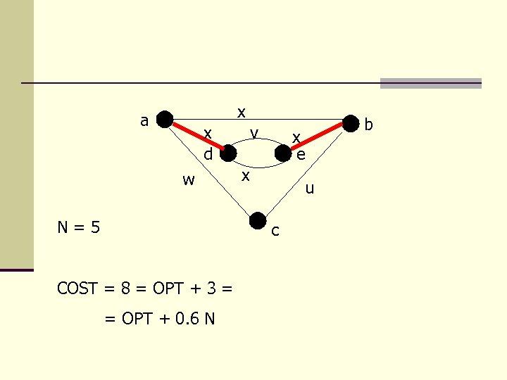 x a x d w N=5 v x e x u c COST =