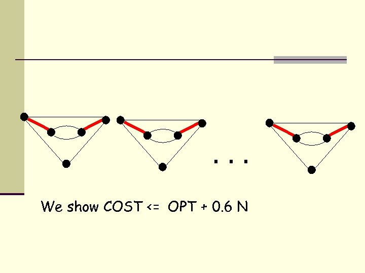 . . . We show COST <= OPT + 0. 6 N