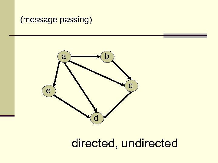 (message passing) a b c e d directed, undirected