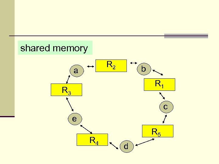 shared memory R 2 a b R 1 R 3 c e R 4