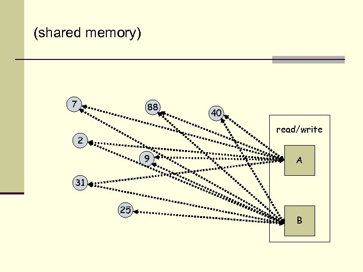 (shared memory) 7 88 40 read/write 2 9 A 31 25 B