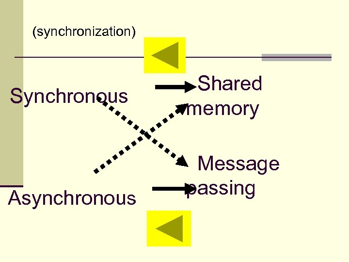 (synchronization) Synchronous Asynchronous Shared memory Message passing