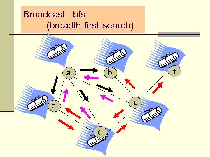 Broadcast: bfs (breadth-first-search) a f b c e d