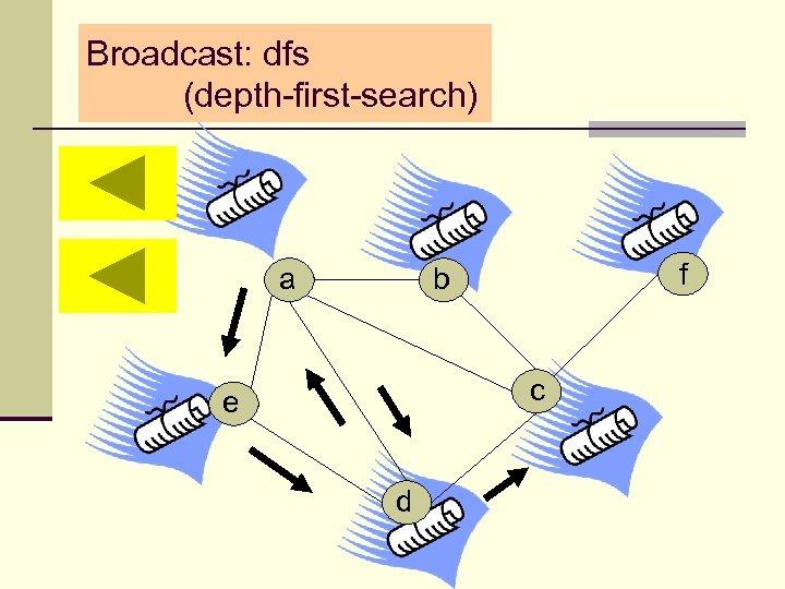 Broadcast: dfs (depth-first-search) a f b c e d