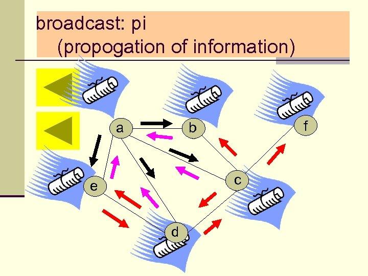 broadcast: pi (propogation of information) a f b c e d