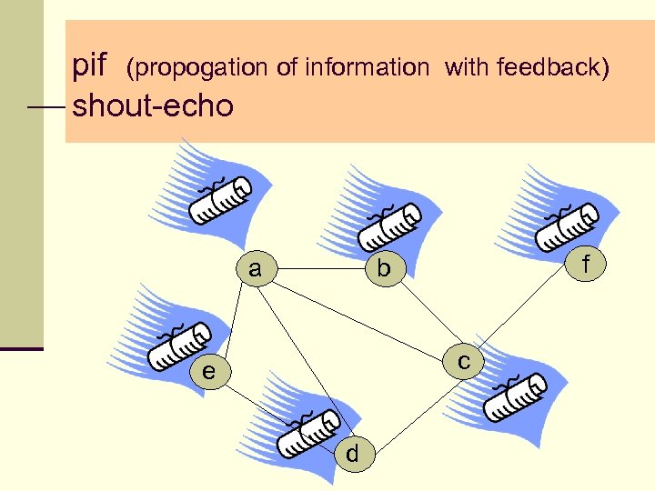 pif (propogation of information shout-echo a with feedback) f b c e d
