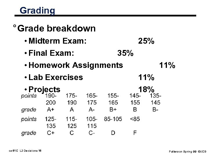 Grading ° Grade breakdown • Midterm Exam: 25% • Final Exam: 35% • Homework