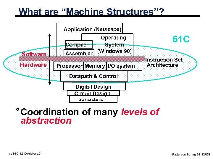 "What are ""Machine Structures""? Application (Netscape) Software Hardware 61 C Operating Compiler System Assembler"