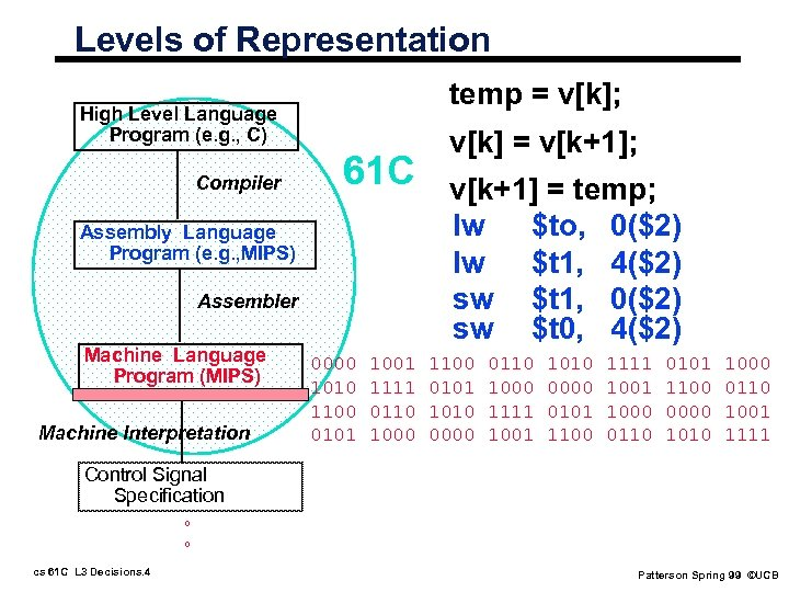 Levels of Representation temp = v[k]; High Level Language Program (e. g. , C)