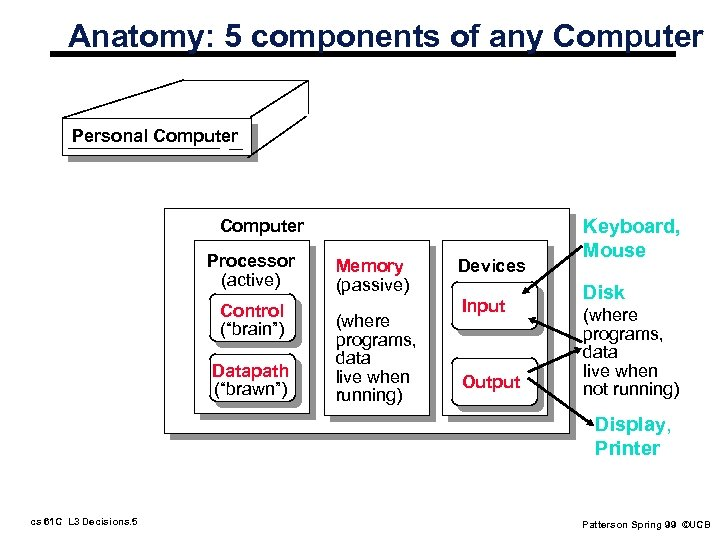 "Anatomy: 5 components of any Computer Personal Computer Processor (active) Control (""brain"") Datapath (""brawn"")"