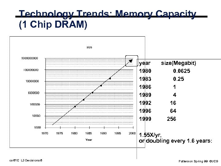 Technology Trends: Memory Capacity (1 Chip DRAM) year 1980 1983 1986 1989 1992 1996