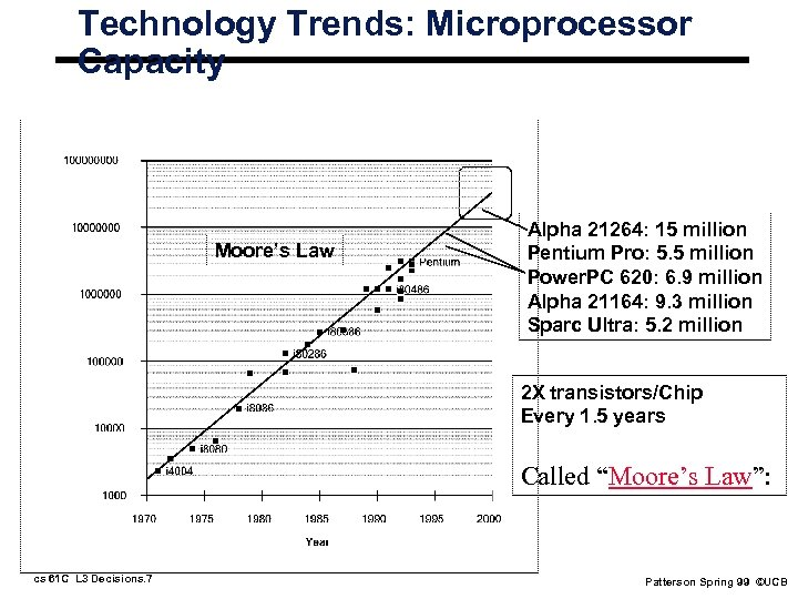 Technology Trends: Microprocessor Capacity Moore's Law Alpha 21264: 15 million Pentium Pro: 5. 5