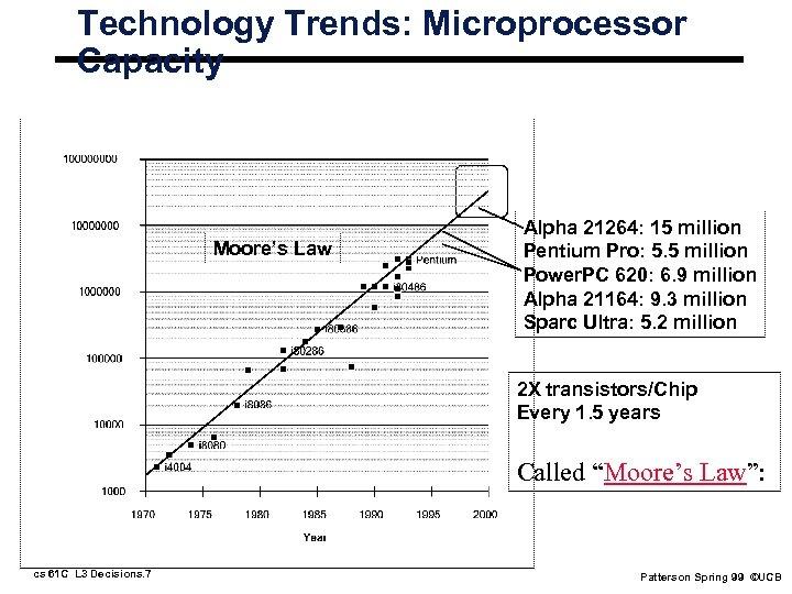 Technology Trends: Microprocessor Capacity Moore's Law Alpha 21264: 15 million Pentium Pro: 5. 5