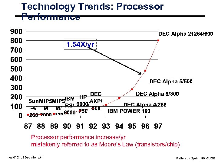 Technology Trends: Processor Performance 1. 54 X/yr Processor performance increase/yr mistakenly referred to as