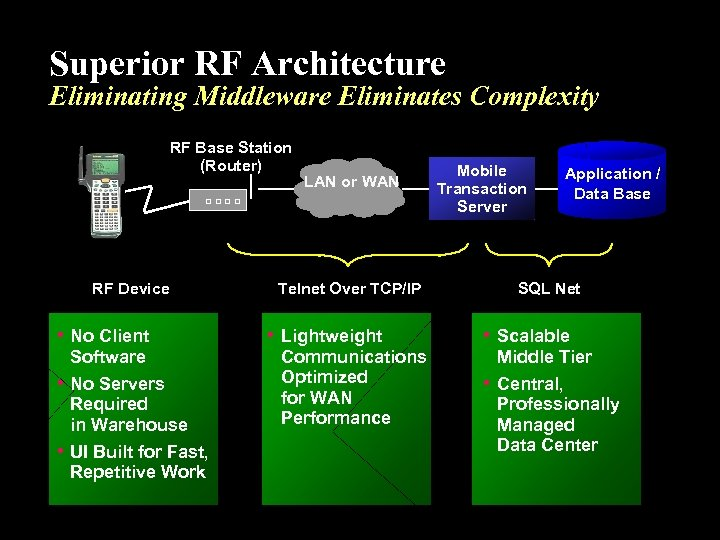 Superior RF Architecture Eliminating Middleware Eliminates Complexity RF Base Station (Router) RF Device •