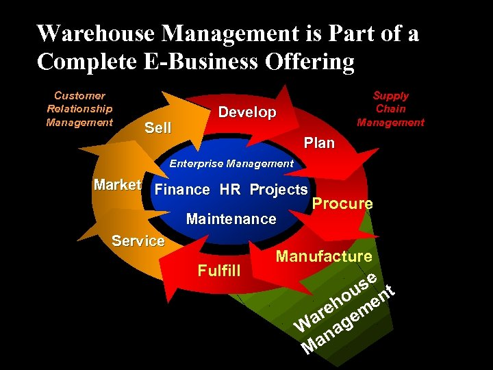 Warehouse Management is Part of a Complete E-Business Offering Customer Relationship Management Sell Supply