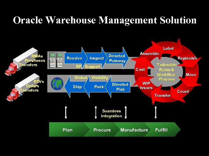 Oracle Warehouse Management Solution Label RMAs Purchases Transfers Receive Inspect Directed Putaway RF Support