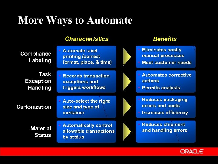More Ways to Automate Characteristics Benefits • Automate label printing (correct format, place, &