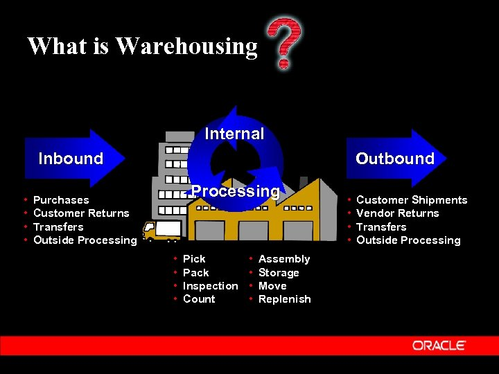 What is Warehousing Internal Inbound • • Outbound Processing Purchases Customer Returns Transfers Outside
