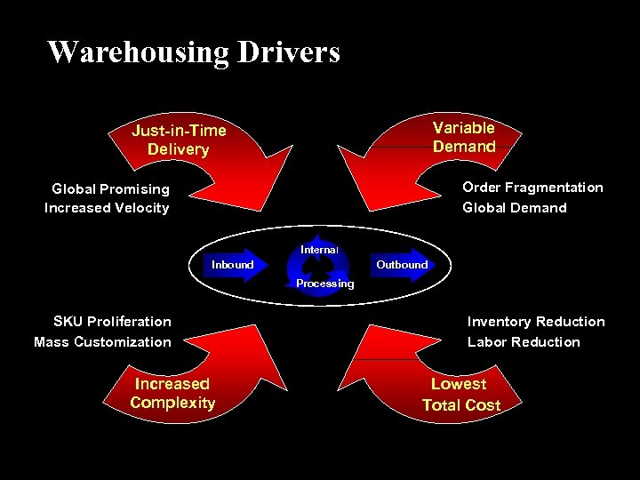 Warehousing Drivers Variable Demand Just-in-Time Delivery Order Fragmentation Global Demand Global Promising Increased Velocity