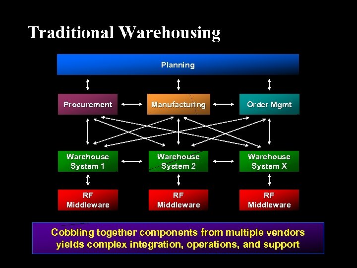 Traditional Warehousing Planning Procurement Manufacturing Order Mgmt Warehouse System 1 Warehouse System 2 Warehouse
