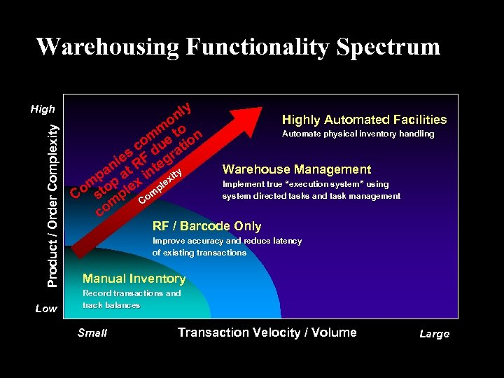 Warehousing Functionality Spectrum Product / Order Complexity High Low y nl o m to
