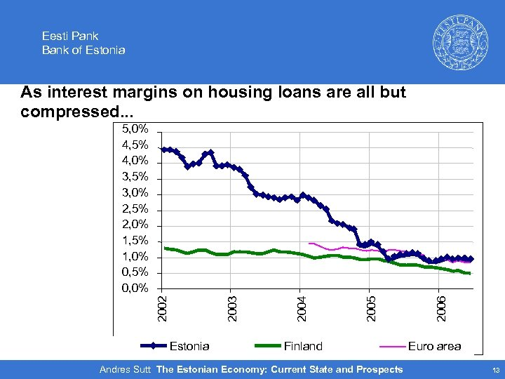 Eesti Pank Bank of Estonia As interest margins on housing loans are all but