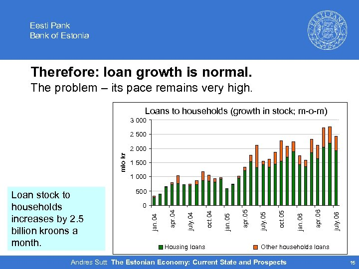 Eesti Pank Bank of Estonia Therefore: loan growth is normal. The problem – its
