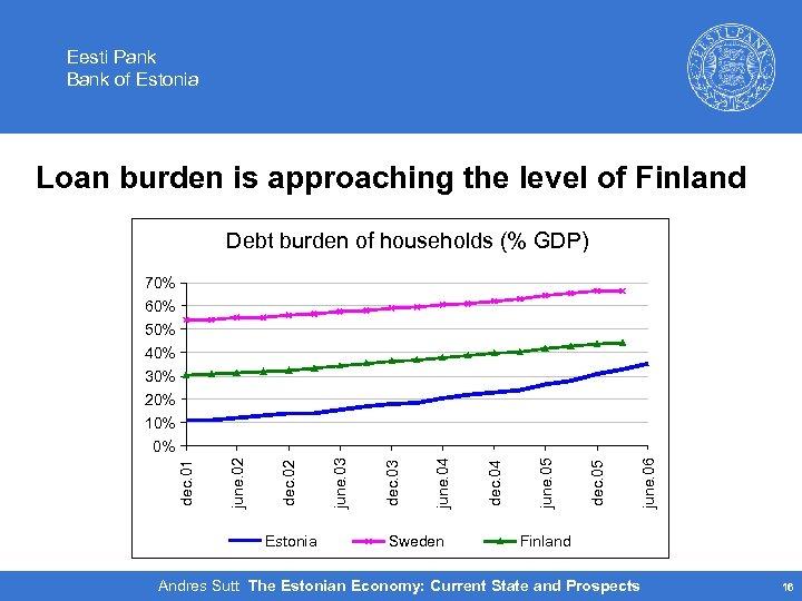 Eesti Pank Bank of Estonia Loan burden is approaching the level of Finland Debt