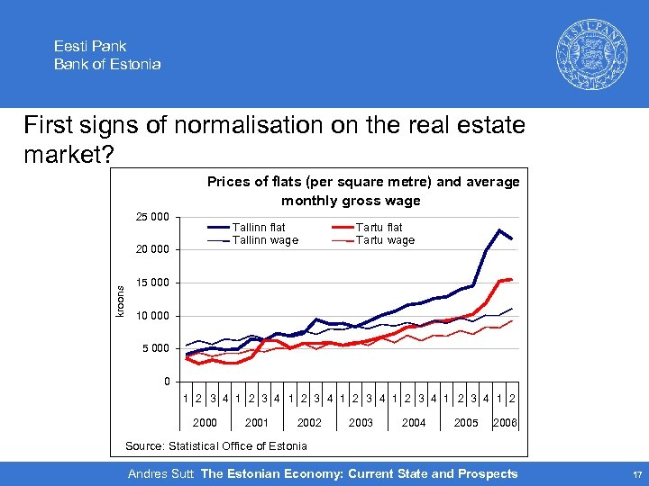 Eesti Pank Bank of Estonia First signs of normalisation on the real estate market?