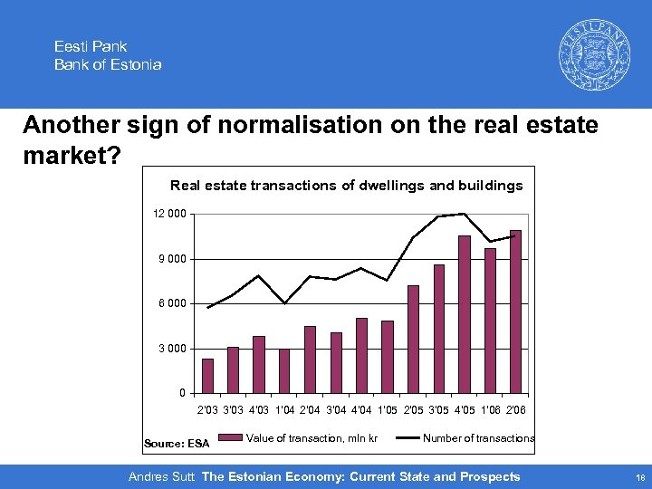 Eesti Pank Bank of Estonia Another sign of normalisation on the real estate market?