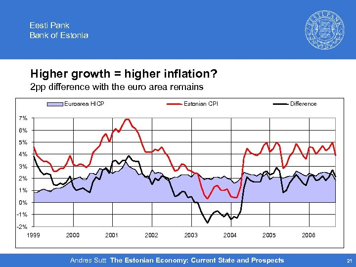 Eesti Pank Bank of Estonia Higher growth = higher inflation? 2 pp difference with