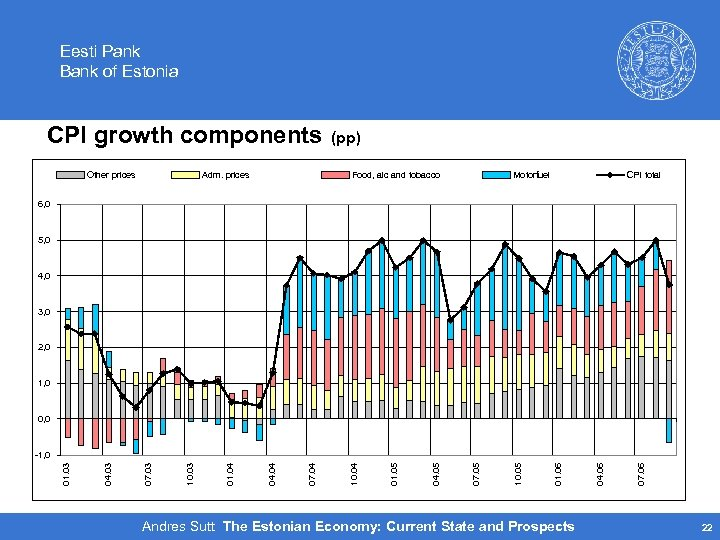 Eesti Pank Bank of Estonia CPI growth components Other prices Adm. prices (pp) Food,
