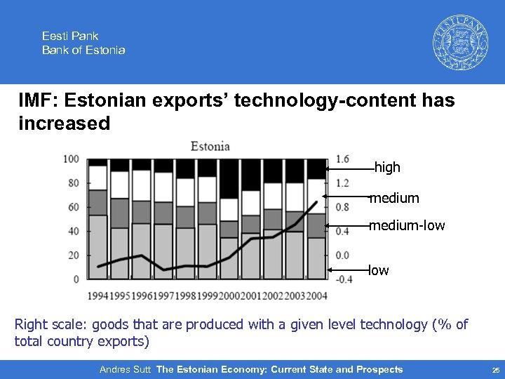 Eesti Pank Bank of Estonia IMF: Estonian exports' technology-content has increased high medium-low Right