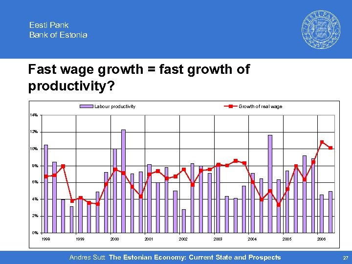 Eesti Pank Bank of Estonia Fast wage growth = fast growth of productivity? Labour