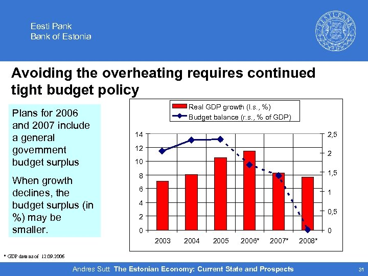 Eesti Pank Bank of Estonia Avoiding the overheating requires continued tight budget policy Plans