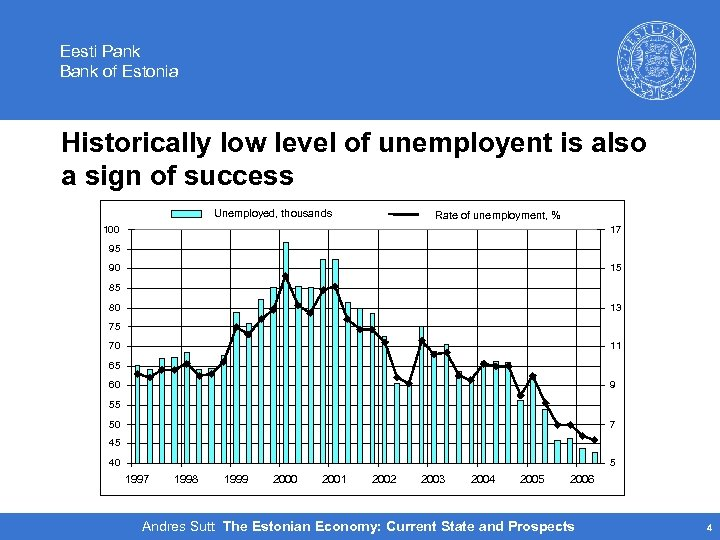 Eesti Pank Bank of Estonia Historically low level of unemployent is also a sign