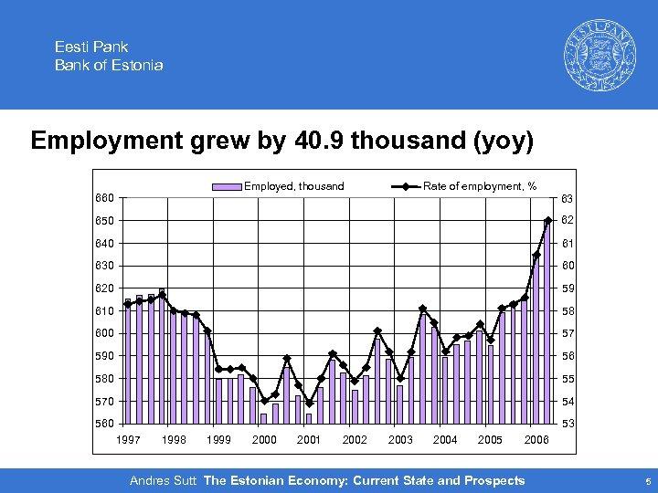 Eesti Pank Bank of Estonia Employment grew by 40. 9 thousand (yoy) Employed, thousand